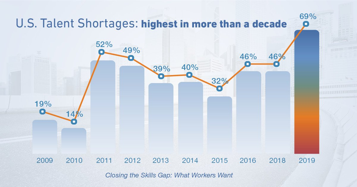 us-talent-shortage-over-time